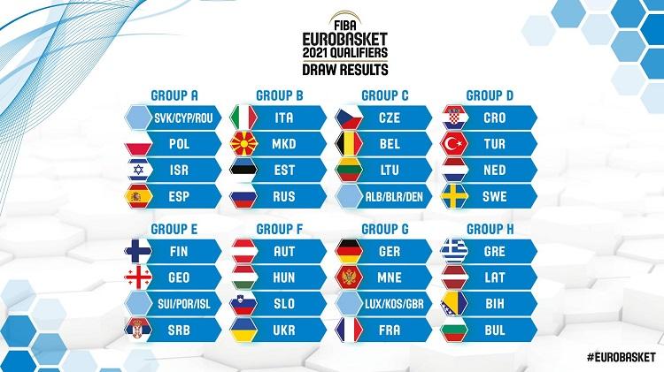 СПОРТСКИ ВЕСТИ – Тешка група за квалификациите за Евробаскет 2021